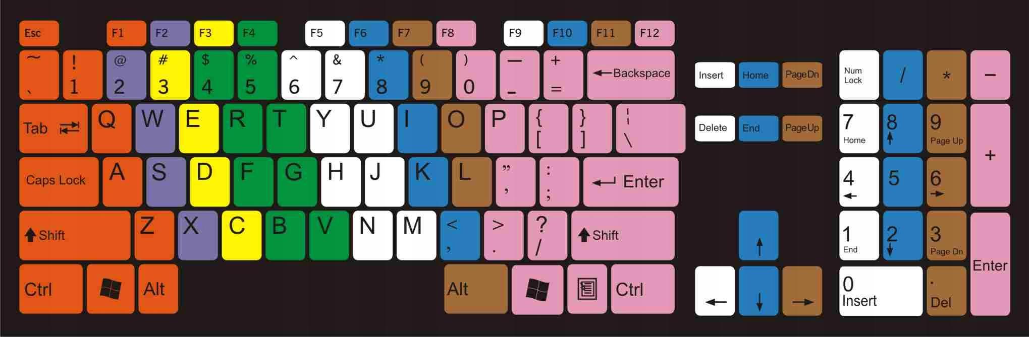 Naklejki do nauki bezwzrokowego pisania klawiatura 9043460762 - Sklep internetowy AGD, RTV, telefony, laptopy - Allegro.pl