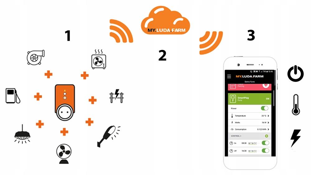 Inteligentne gniazdko - Luda SmartPlug - LudaFarm 12