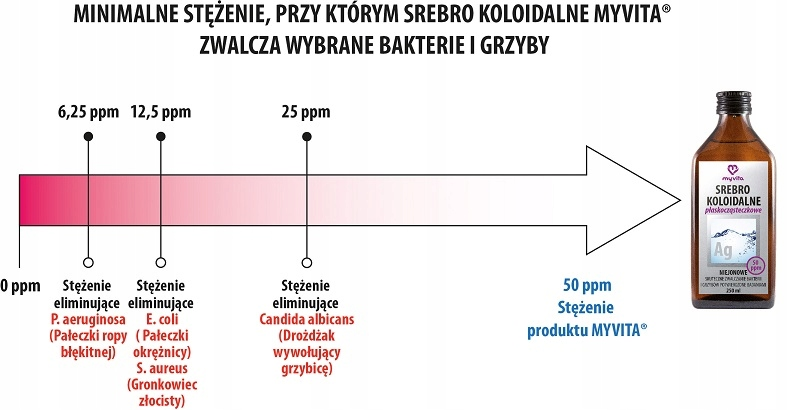 MyVita SREBRO KOLOIDALNE niejonowe 50ppm 250ml Rodzaj srebro koloidalne