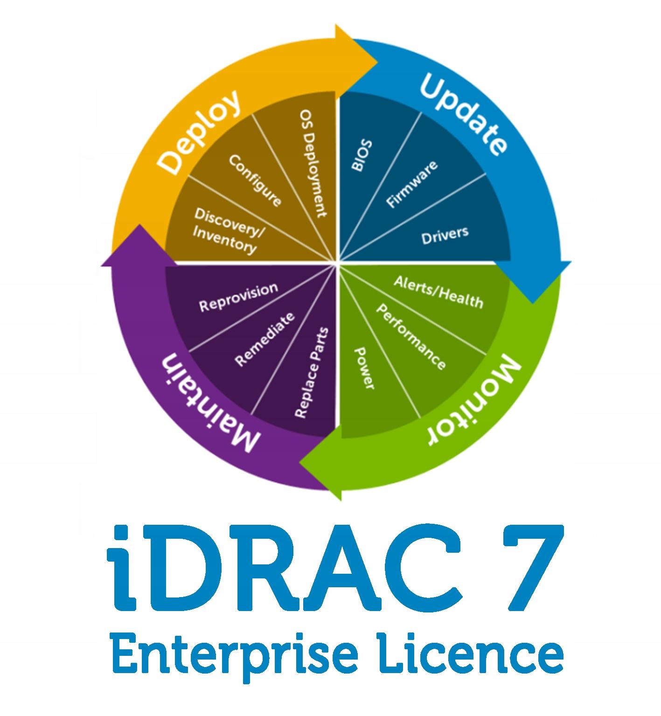 Licencja iDRAC7 Enterprise R520 R620 R720 R720xd