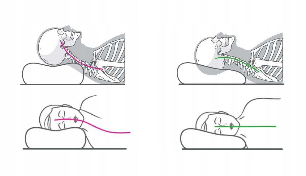 ORTOPÉDICKÝ PROFILOVANÝ VODIČOVÝ CHLADIACI GÉL Ďalšie funkcie spanie na boku spanie na zadnej strane odnímateľný chladiaci gél