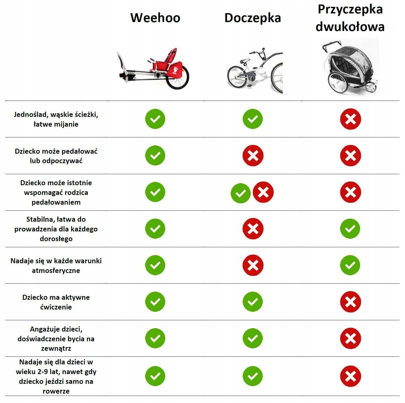 Przyczepka rowerowa dla 1 dziecka Weehoo Igo Turbo Cechy dodatkowe chorągiewka bezpieczeństwa folia przeciwdeszczowa odblaski osłony przeciwsłoneczne pompowane koła przestrzeń bagażowa składana konstrukcja przyczepki torba zaczep do roweru