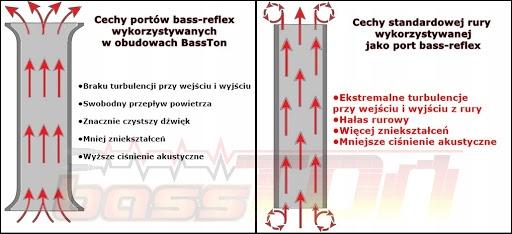 Skrzynka BR15/66-B obudowa bass-reflex subwoofera Model BR12/66-B