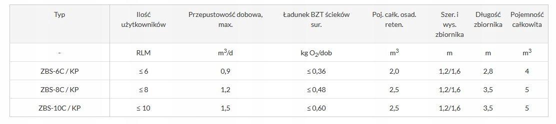 Oczyszczalnia biologiczna ZBS-6C/KP HDPE R WH Pojemność 4000 l