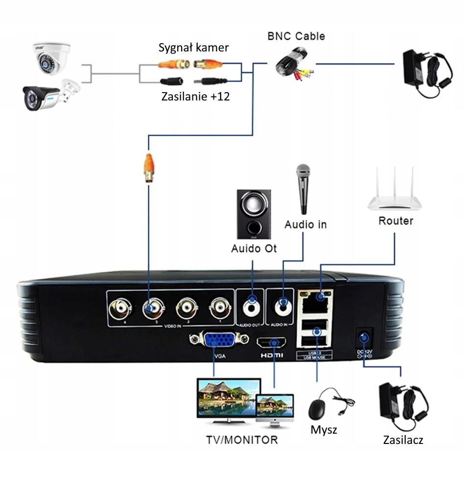 Zestaw monitoringu CCTV 4x FullHD SMAR + Dysk EAN 8852870053394