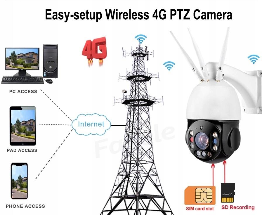 KAMERA 5MPx OBROTOWA LTE GSM 3G 4G ŚLEDZENIE RUCHU Marka GVISION