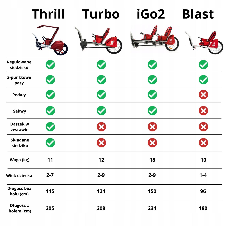 Przyczepka rowerowa dla 1 dziecka Weehoo Igo Turbo Kolor dominujący czerwony