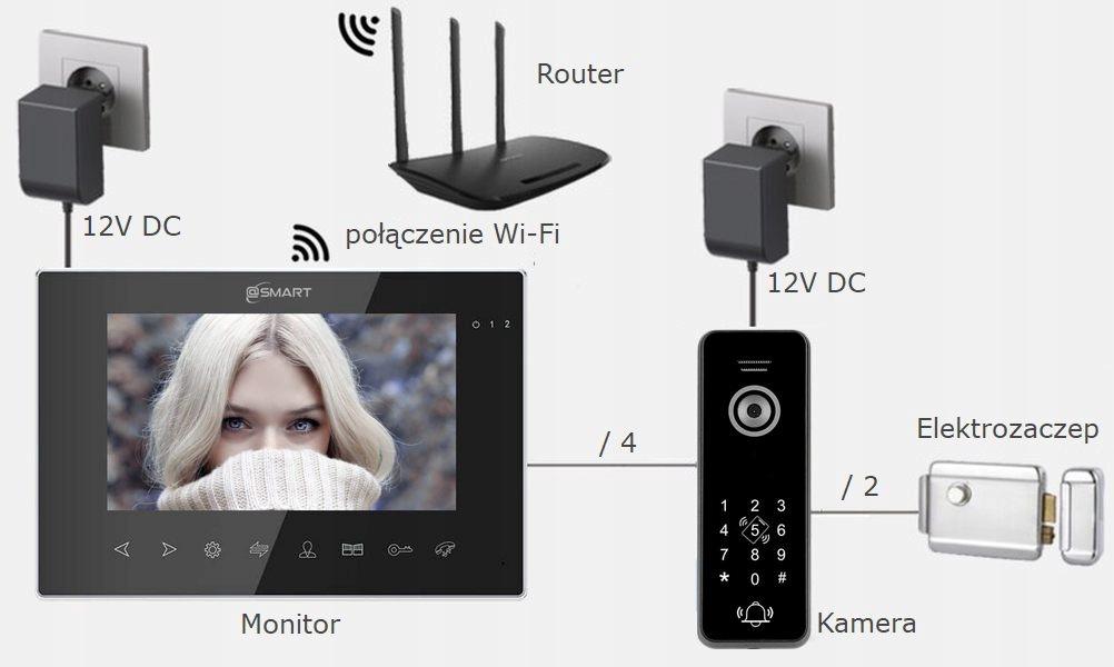 WIDEODOMOFON IP WIDEO DOMOFON WIFI BRAMA KOD RFID Informacje dodatkowe Czytnik kart zbliżeniowych Interkom Sterowanie napędem bramy Sterowanie oświetleniem