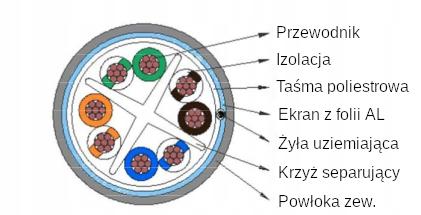 Купить Przewód skrętka F/UTP FTP 1m LINKA nie drut kat. 6 на Otpravka - цены и фото - доставка из Польши и стран Европы в Украину.