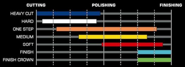 Gąbka Pad Polerski Royal Pads 80mm One Step Marka Royal Pads