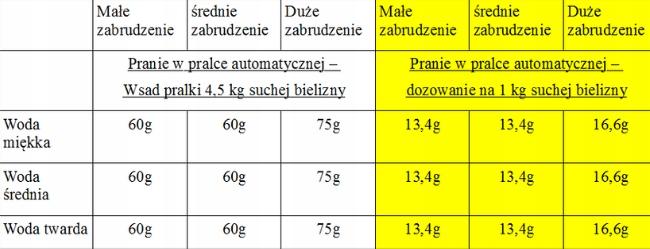 Septon II Wirusobójczy Płyn do Prania/Dezynfekcji Rodzaj prania automatyczne