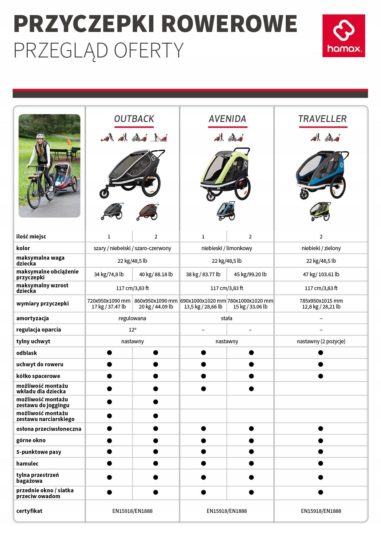 2w1 Przyczepka rowerowa Hamax Traveller Twinn Czar Przeznaczenie dla dzieci