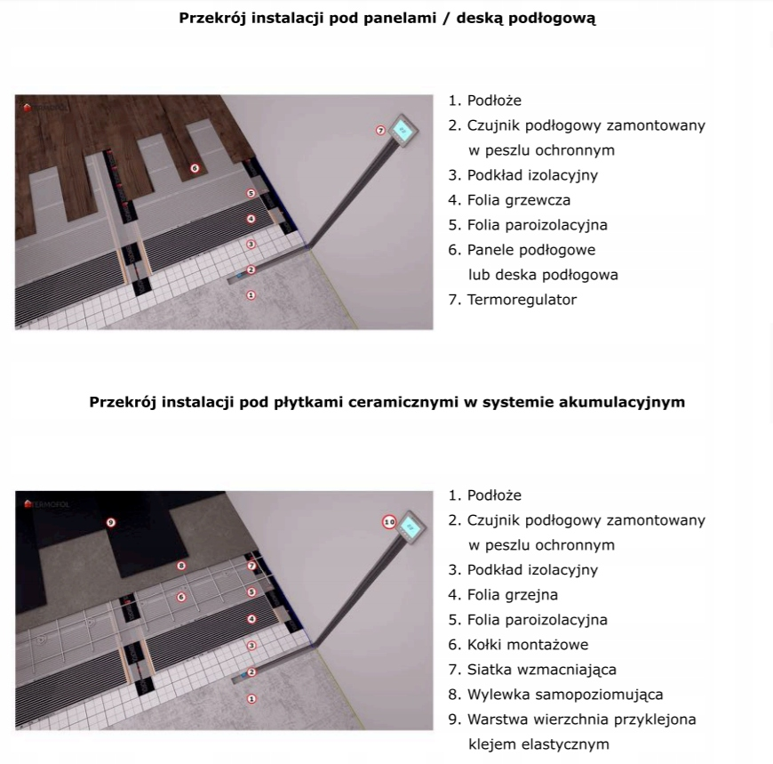 Folia grzewcza podczerwień szer.50 cm moc 60 W/m² Rodzaj elektryczne