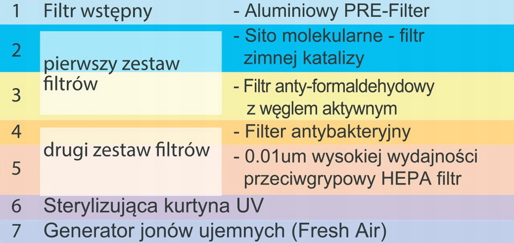 OCZYSZCZACZ POWIETRZA z UV Jonizator HEPA KALORIK Załączone wyposażenie Pilot, zestaw filtrów