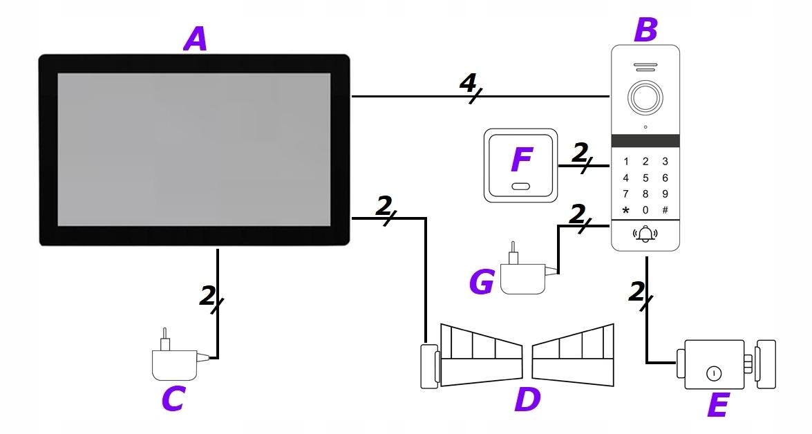 ZESTAW WIDEODOMOFON MONITOR 7' WIFI 5TECH KOD RFID Informacje dodatkowe Czytnik kart zbliżeniowych Ekran dotykowy Interkom Sterowanie napędem bramy Sterowanie oświetleniem