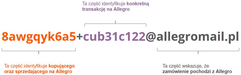 Allegro Smart Jak Poprawnie Nadawac Przesylki Pomoc Allegro