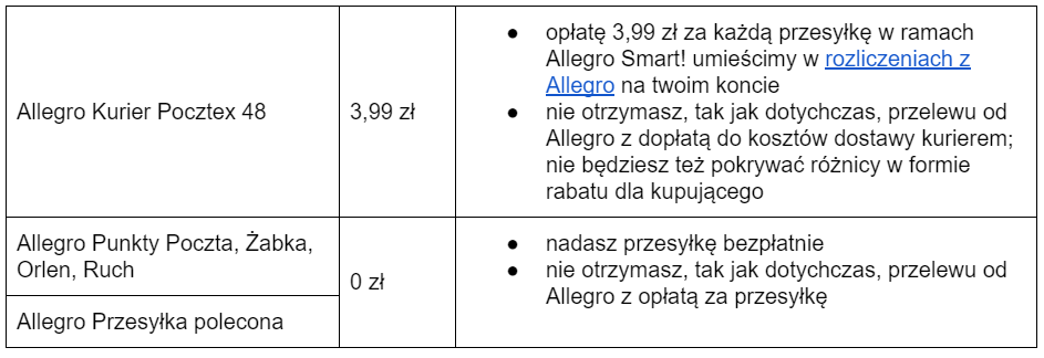 Allegro Smart Zmieniamy Warunki Finansowania Dla Metod Dostawy Poczty Polskiej Wazne Dla Sprzedajacych Allegro