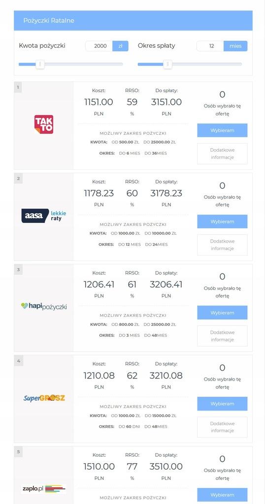Wtyczka Wordpress porównywarka pożyczek abonament