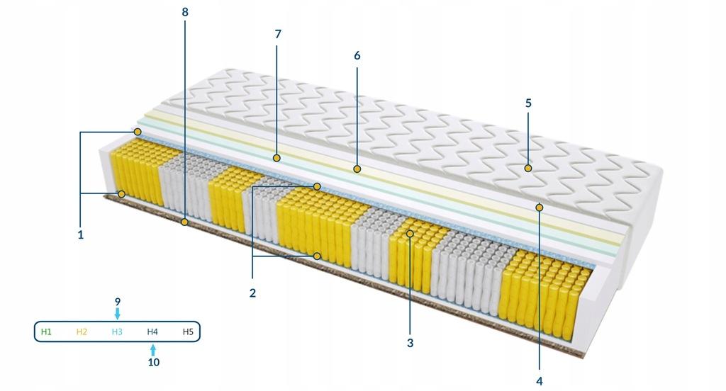 Materac Porto Trawa Multipocket 70x185 WYSYŁKA NA