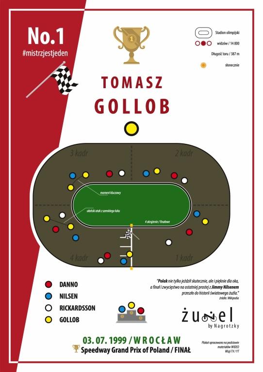 Plakat w grafice wektorowej Tomasz Gollob