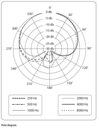 Mikrofony dynamiczne Behringer XM1800S Zestaw Waga (z opakowaniem) 1.54 kg