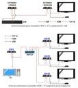 Konwerter HDMI na IP + przedłużacz USB 100m SIGNAL Model H3613