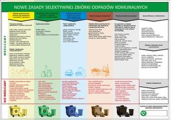 Informácie PCV A3 Odpadová segregácia