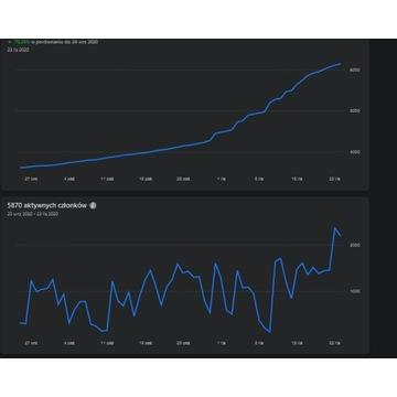 Grupa Facebook 6.2K  CENA DO NEGO