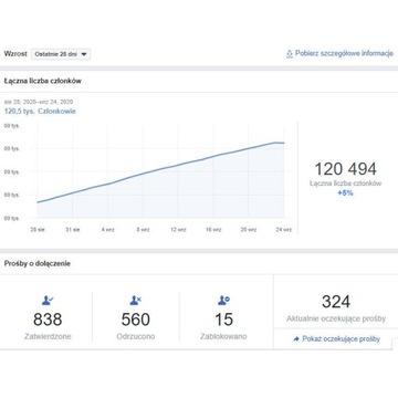 Grupa Facebook ponad 120 tysięcy użytkowników