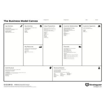 Business Model Canvas - A1