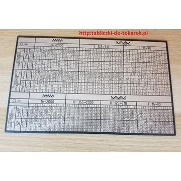 Tokarka C11MT Tabliczka Tabela Gwintów