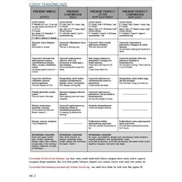 Tablice angielski - gramatyka w pigułce