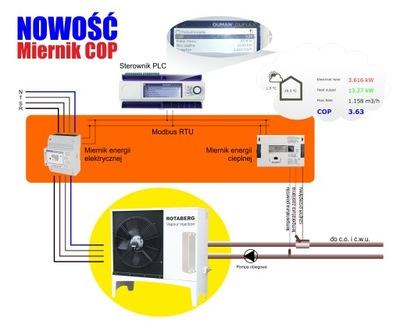 COP meter
