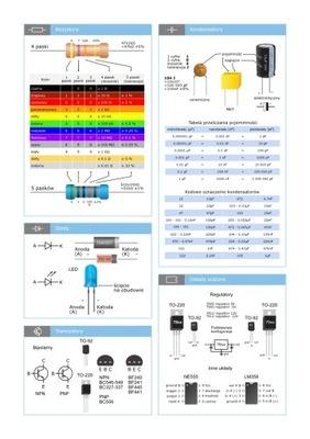 Plakat dla elektronika podstawy A4 laminowany