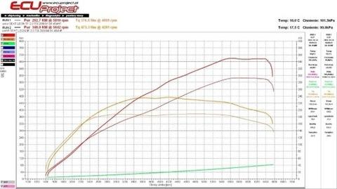 MALETERO DIMSPORT RAPID TPM LEON CUPRA GOLF R GTI S3
